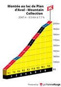 Climbing the Plane of Aval (Aussois) Mountain Collection 2021